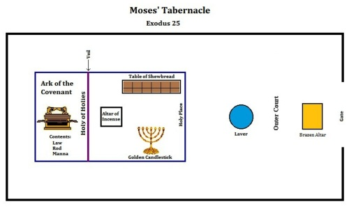 Old Testament Tabernacle Holy Place