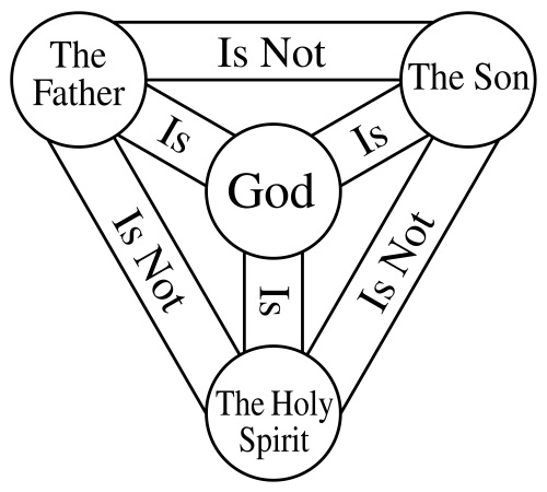 Why can't trinitarians plainly answer whether Jesus is the One God or the son of that God?